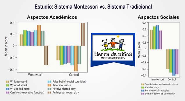 Sistema Montessori vs Sistema Tradicional